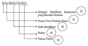 Tata Kearsipan Tentang Penomoran Surat Berdasarkan Permendagri Nomor 78 Tahun 2012